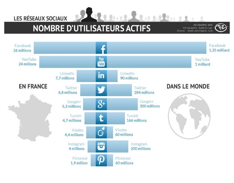 Graphique représentant le nombre d'utilisateurs actifs sur le réseaux sociaux en France et dans le monde- Etude Shareholic