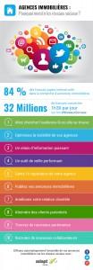 Infographie : pourquoi investir les réseaux sociaux ?