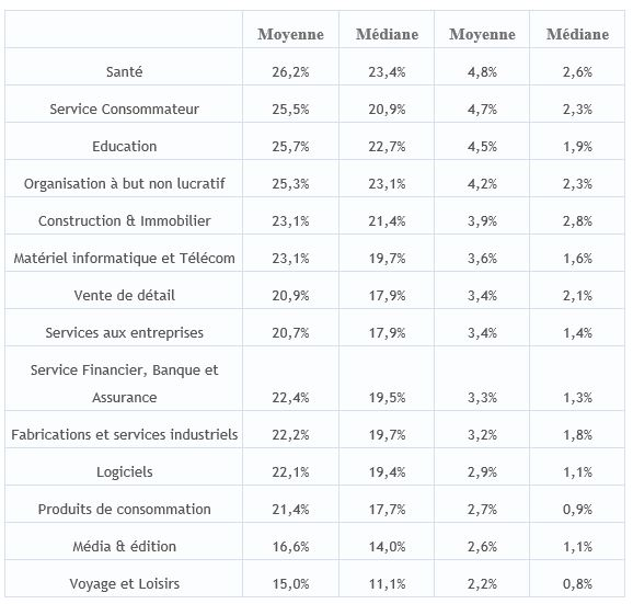 statistique-taux-douverture-emailinGs